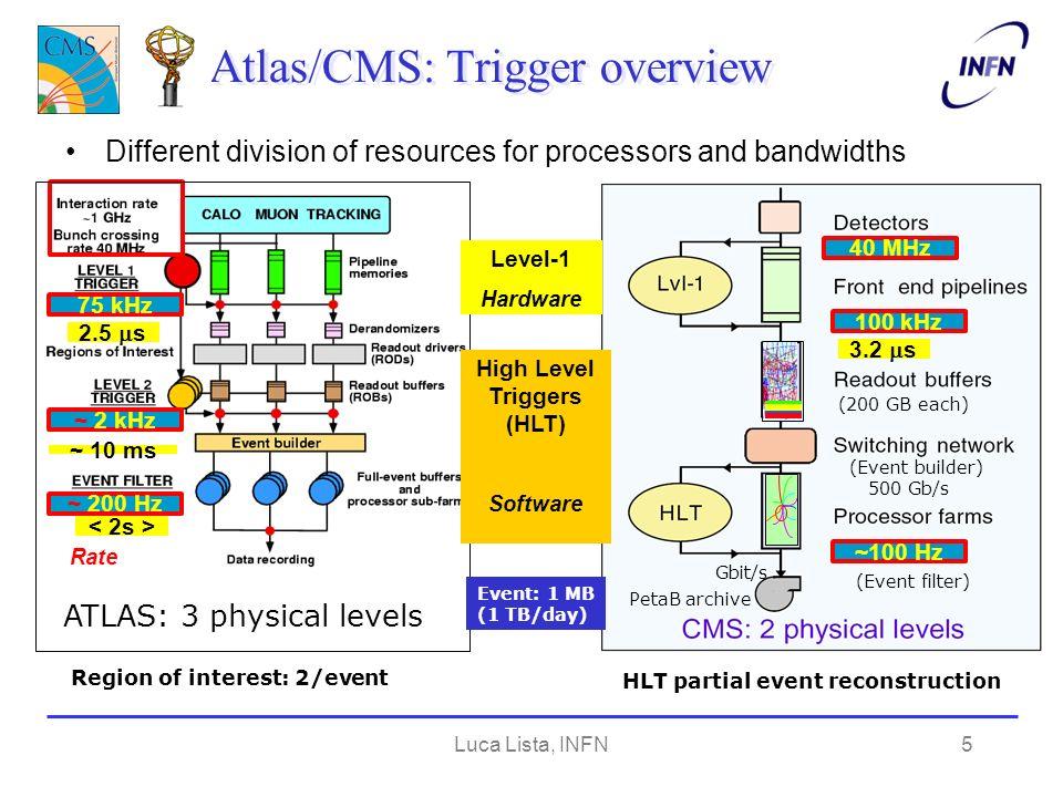 Luca Lista, INFN16 Uso di GRID da parte di LHC Production + Analysis jobs over last 3months
