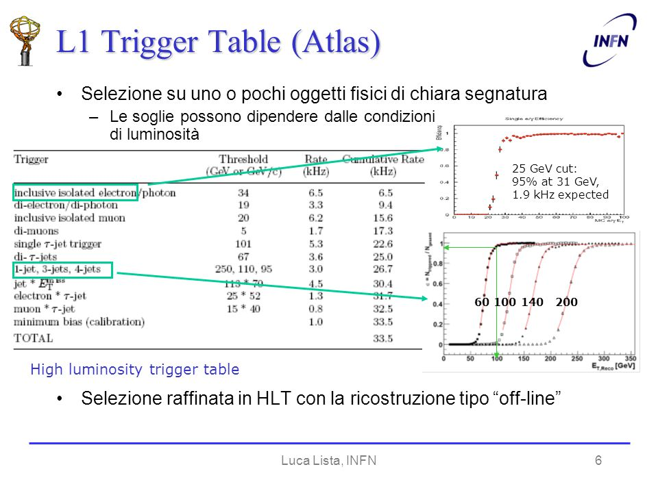 Luca Lista, INFN6 L1 Trigger Table (Atlas) High luminosity trigger table 60 100 140 200 25 GeV cut: 95% at 31 GeV, 1.9 kHz expected Selezione su uno o