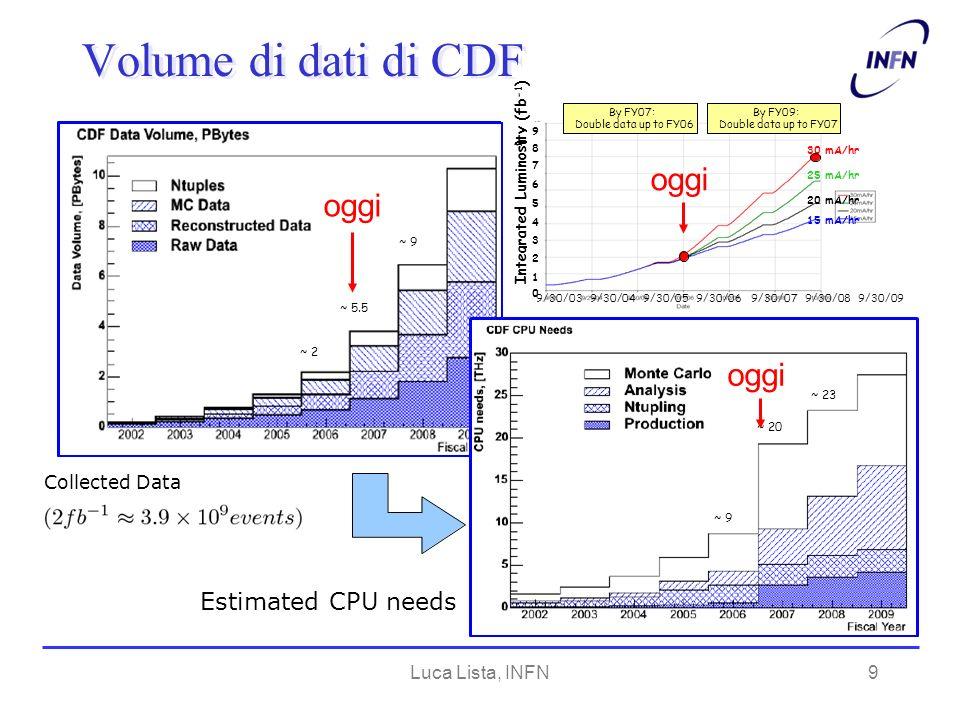 Luca Lista, INFN10 Evoluzione del calcolo di CDF Modello di calcolo inizialmente pensato per un ambiente centralizzato (FNAL) Successivamente evoluto verso un modello distribuito (compreso CNAF) Uso di GRID integrato nel sistema in corso dopera Superati autonomamente da CDF una serie di limiti di GRID dovuti alla fase di sviluppo –Es.: protezione da job falliti (pilot job)