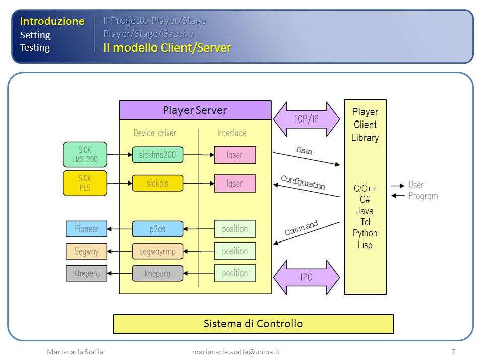 Mariacarla Staffa mariacarla.staffa@unina.it8 IntroduzioneSettingTesting Il Progetto Player/Stage Player/Stage/Gazebo Il modello Client/Server Player Client Library C/C++ C# Java Tcl Python Lisp