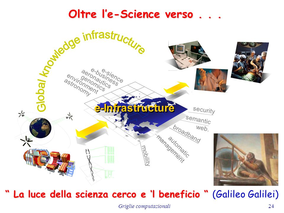 Griglie computazionali24 e-Infrastructure security mobility semantic web. automatic management e-sience e-business aeronautics genomics environment as