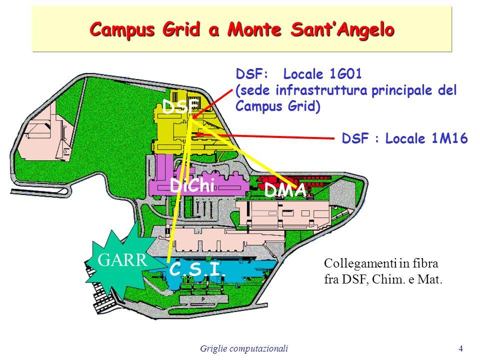 Griglie computazionali35 Non sono GRID (ad esempio): a)Un sistema di gestione di code batch che utilizzano le CPU di un computer multi-processore o di computer inseriti in un cluster o su una LAN: cè controllo centralizzato delle risorse e conoscenza completa dello stato del sistema.