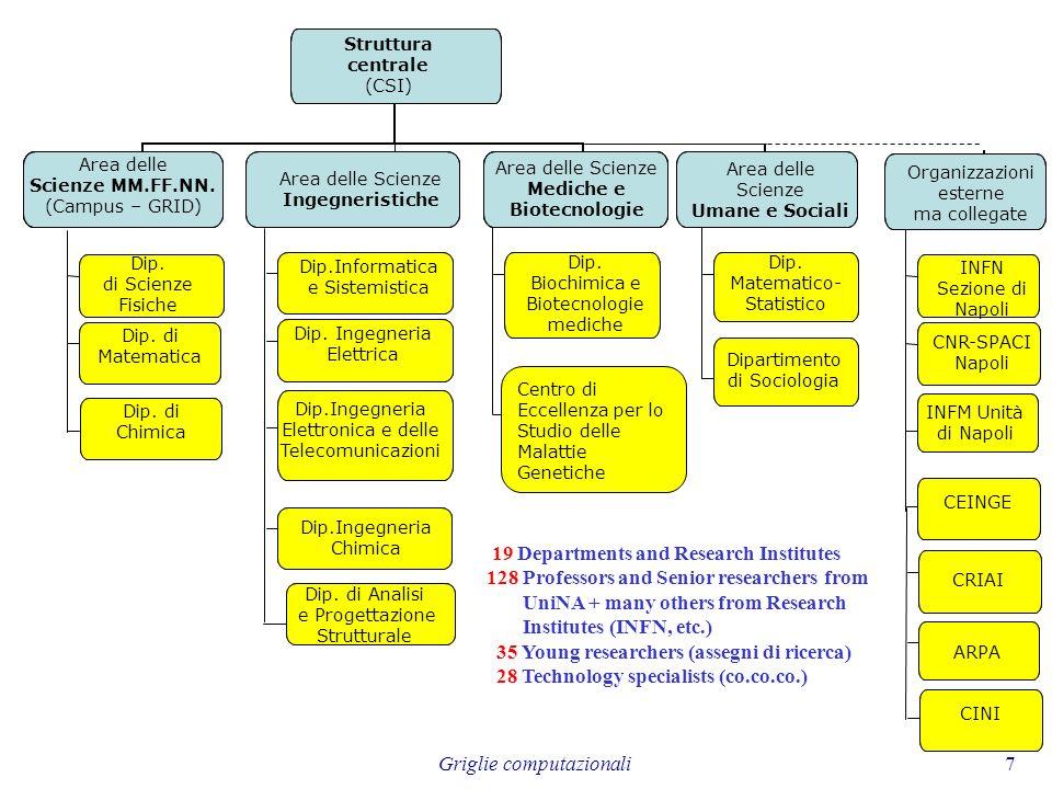 Griglie computazionali18 Strategia di Interoperabilità GARR PI2S2 GARR Altri Enti e realtà SPACI