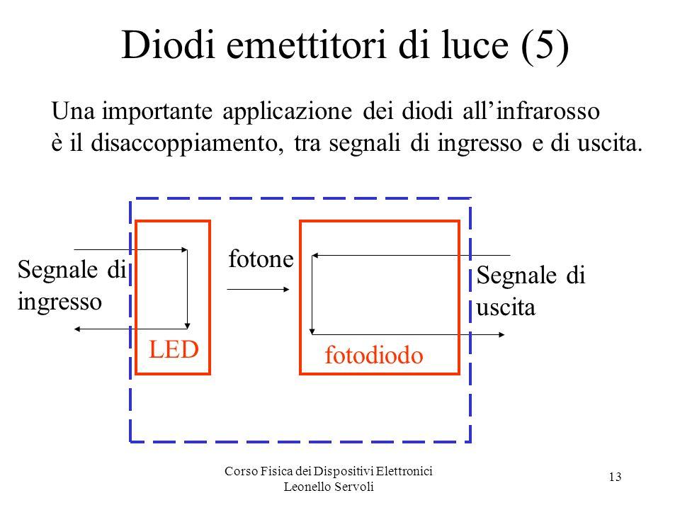 Corso Fisica dei Dispositivi Elettronici Leonello Servoli 13 Diodi emettitori di luce (5) Una importante applicazione dei diodi allinfrarosso è il dis