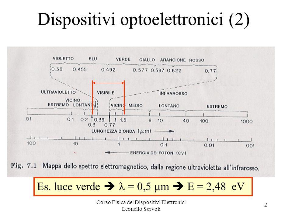 Corso Fisica dei Dispositivi Elettronici Leonello Servoli 3 Dispositivi optoelettronici (3) I fotoni interagiscono con gli elettroni in tre modi: Assorbimento: un fotone viene assorbito da un elettrone che va dal livello energetico iniziale E 1 al livello eccitato E 2, con: E 2 =E 1 +h.