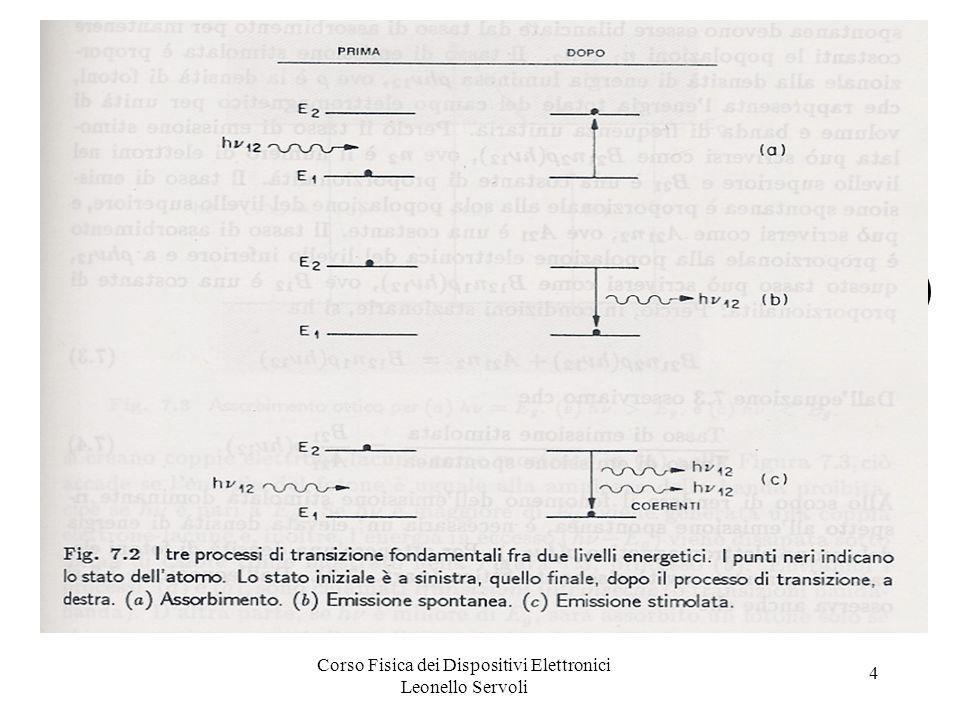 Corso Fisica dei Dispositivi Elettronici Leonello Servoli 5 Dispositivi optoelettronici (5) Se le popolazioni istantanee (densità di elettroni) dei due livelli sono n 1 e n 2, allequilibrio termico, con (E 2 – E 1 ) > 3kT n 2 /n 1 = e –h 12 /(kT) e in condizioni stazionarie il numero di elettroni che passano da E 1 ad E 2 deve essere uguale a quelli passano da E 2 ad E 1.