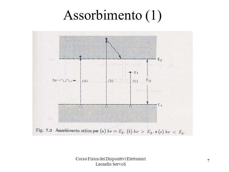 Corso Fisica dei Dispositivi Elettronici Leonello Servoli 7 Assorbimento (1)