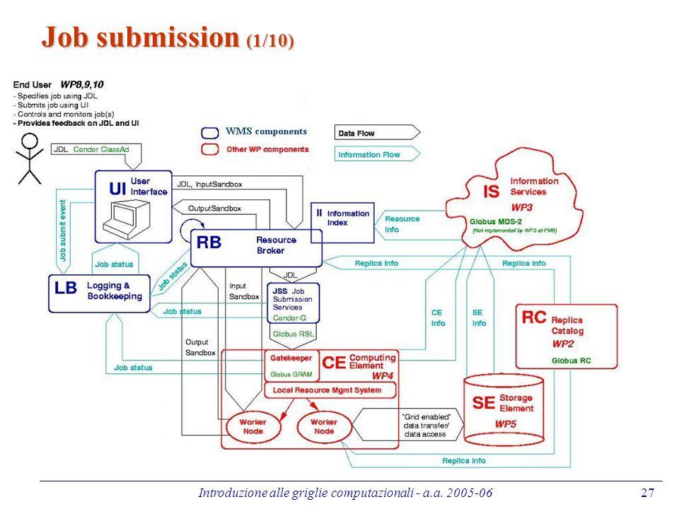 Introduzione alle griglie computazionali - a.a. 2005-0627 Job submission (1/10)