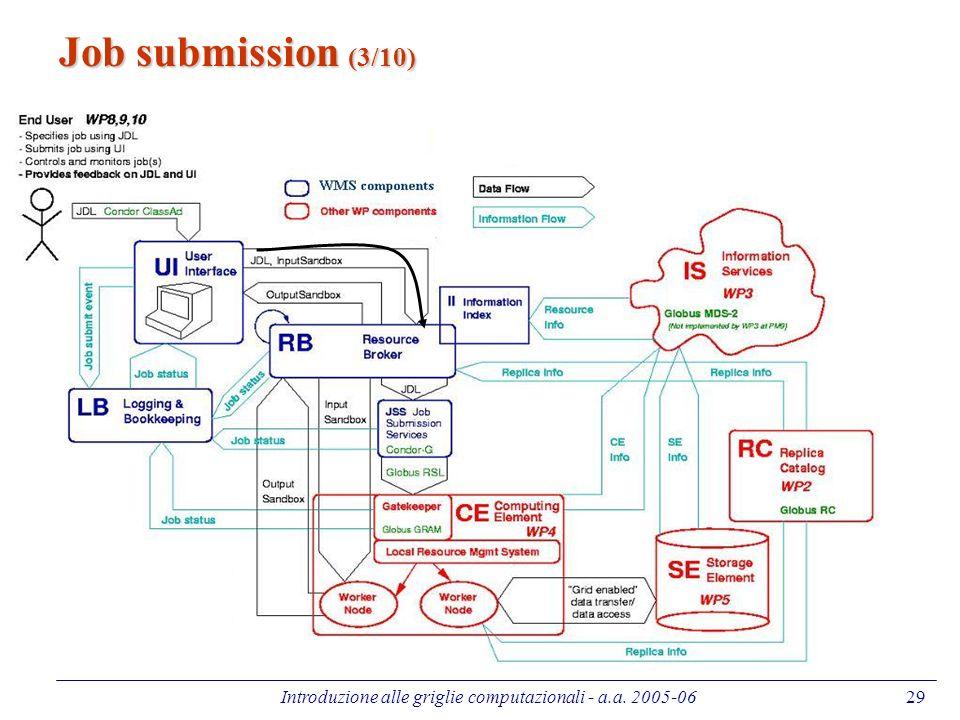 Introduzione alle griglie computazionali - a.a. 2005-0629 Job submission (3/10)