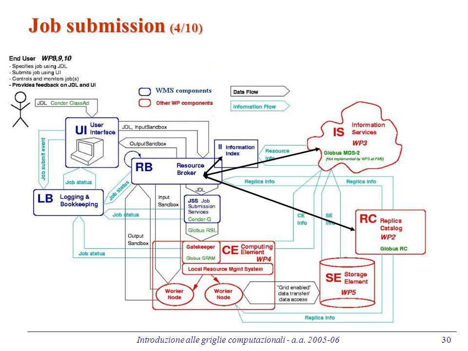Introduzione alle griglie computazionali - a.a. 2005-0630 Job submission (4/10)