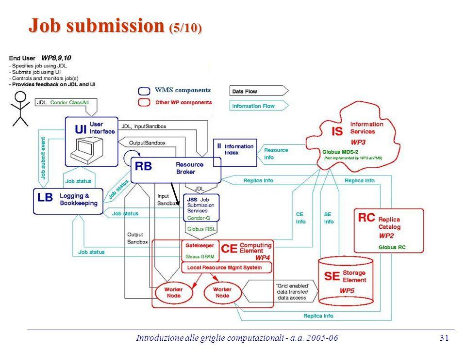 Introduzione alle griglie computazionali - a.a. 2005-0631 Job submission (5/10)