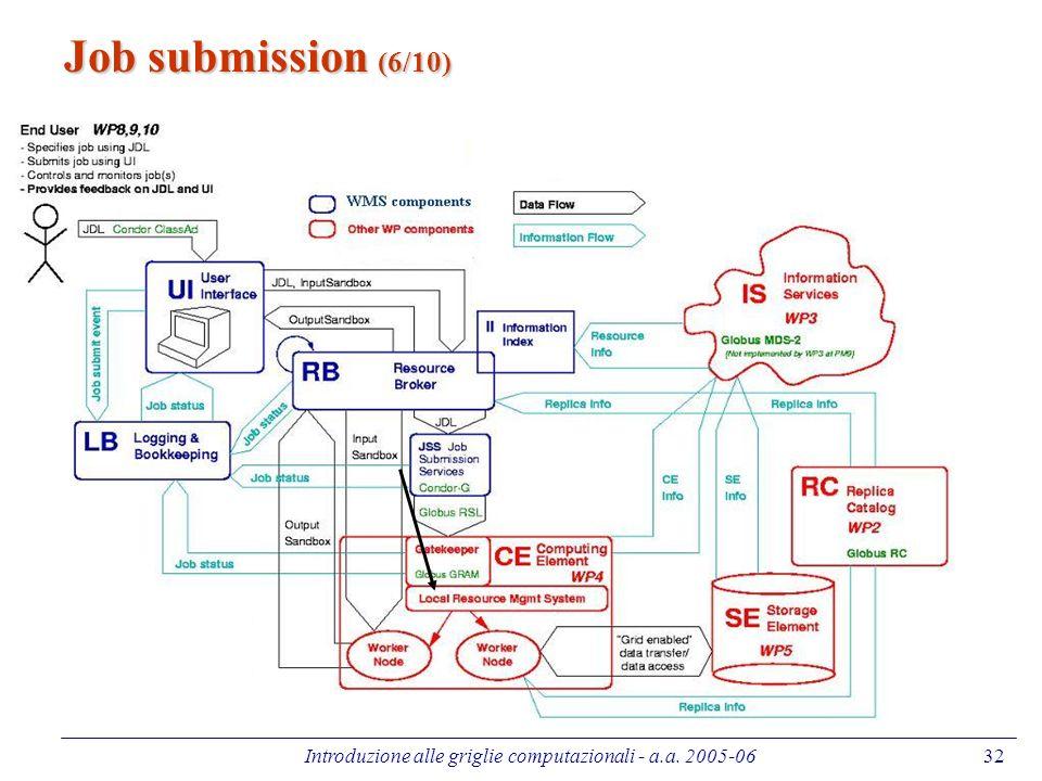Introduzione alle griglie computazionali - a.a. 2005-0632 Job submission (6/10)