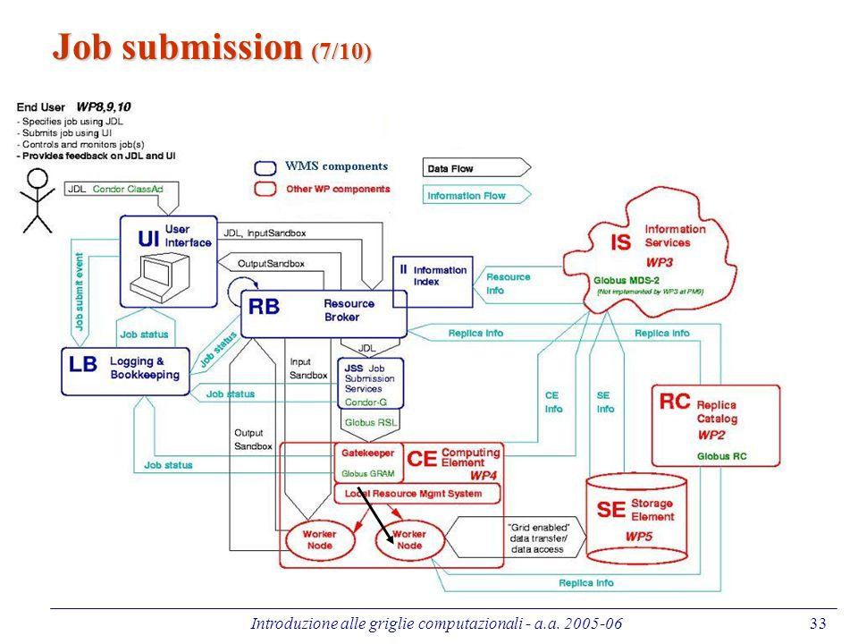 Introduzione alle griglie computazionali - a.a. 2005-0633 Job submission (7/10)