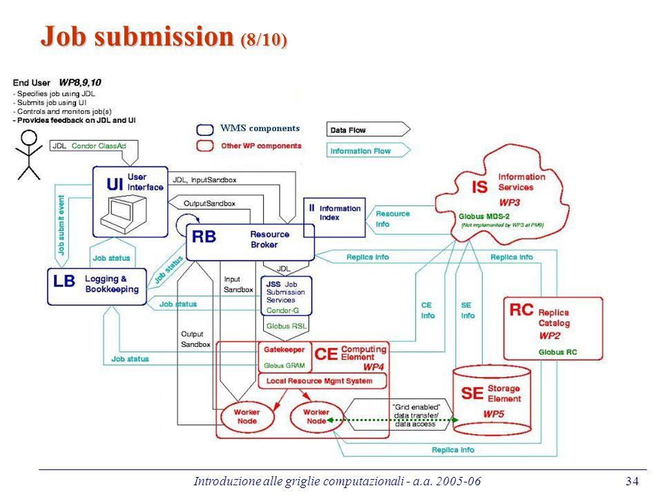 Introduzione alle griglie computazionali - a.a. 2005-0634 Job submission (8/10)