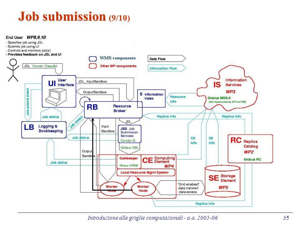 Introduzione alle griglie computazionali - a.a. 2005-0635 Job submission (9/10)