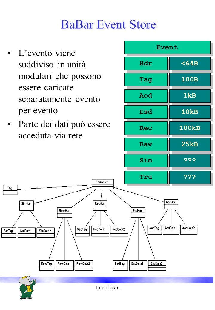 Luca Lista BaBar Event Store Levento viene suddiviso in unità modulari che possono essere caricate separatamente evento per evento Parte dei dati può essere acceduta via rete Raw 25kB Event Rec 100kB Esd 10kB Aod 1kB Tag 100B Hdr <64B Sim .