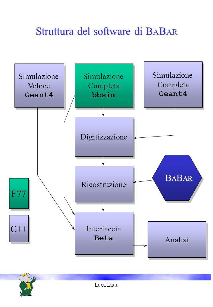 Luca Lista Struttura del software di B A B AR Simulazione Veloce Geant4 Simulazione Veloce Geant4 Simulazione Completa bbsim Simulazione Completa bbsim Simulazione Completa Geant4 Simulazione Completa Geant4 Interfaccia Beta Interfaccia Beta Digitizzazione Ricostruzione B A B AR Analisi F77 C++