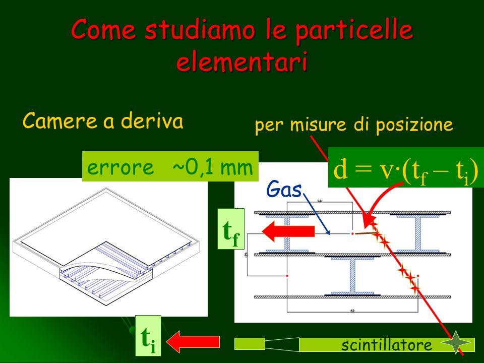 Come studiamo le particelle elementari Camere a deriva per misure di posizione scintillatore titi tftf d = v·(t f – t i ) errore ~0,1 mm Gas