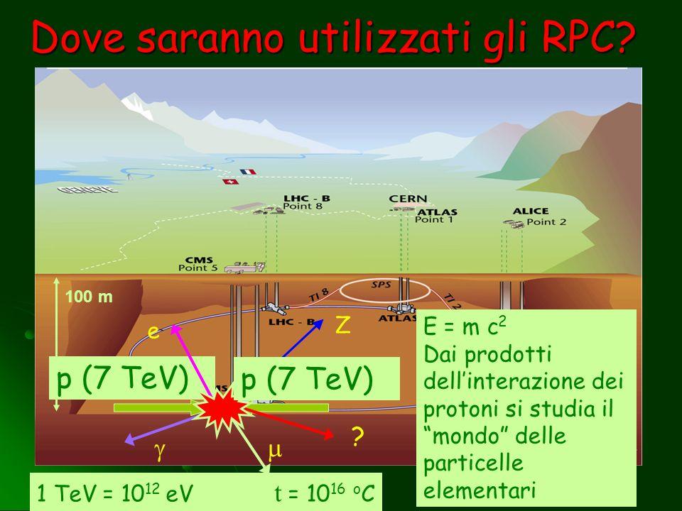 Dove saranno utilizzati gli RPC? 1 TeV = 10 12 eV t = 10 16 o C 100 m p (7 TeV) Z e ? p (7 TeV) E = m c 2 Dai prodotti dellinterazione dei protoni si