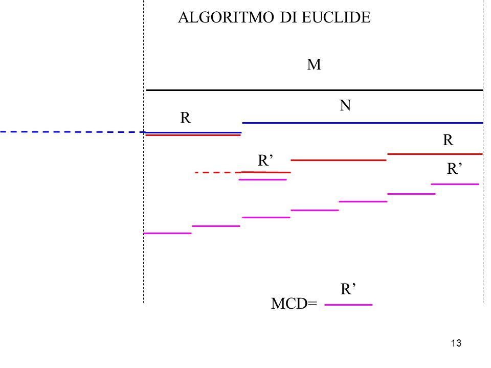 13 N R R R R M MCD= R ALGORITMO DI EUCLIDE