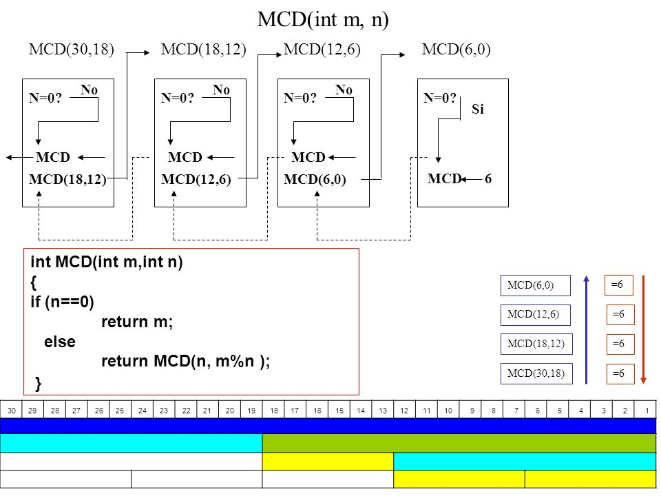 17 MCD(30,18) N=0? No MCD(18,12) N=0? No MCD(12,6) N=0? No MCD(6,0) N=0? Si MCD6 MCD(6,0) MCD MCD(int m, n) MCD(30,18) MCD(18,12) MCD(12,6) MCD(6,0) =