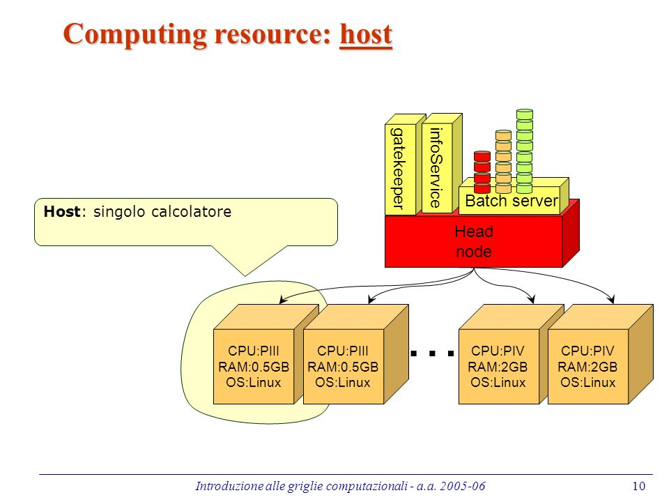 Introduzione alle griglie computazionali - a.a. 2005-0610 Computing resource: host CPU:PIII RAM:0.5GB OS:Linux … Head node gatekeeper infoService CPU: