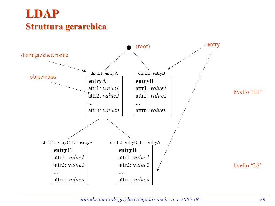 Introduzione alle griglie computazionali - a.a. 2005-0629 LDAP Struttura gerarchica (root) entryA attr1: value1 attr2: value2... attrn: valuen entryB