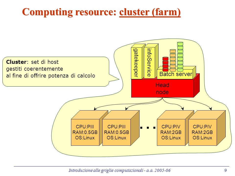 Introduzione alle griglie computazionali - a.a. 2005-069 Computing resource: cluster (farm) CPU:PIII RAM:0.5GB OS:Linux … Head node gatekeeper infoSer
