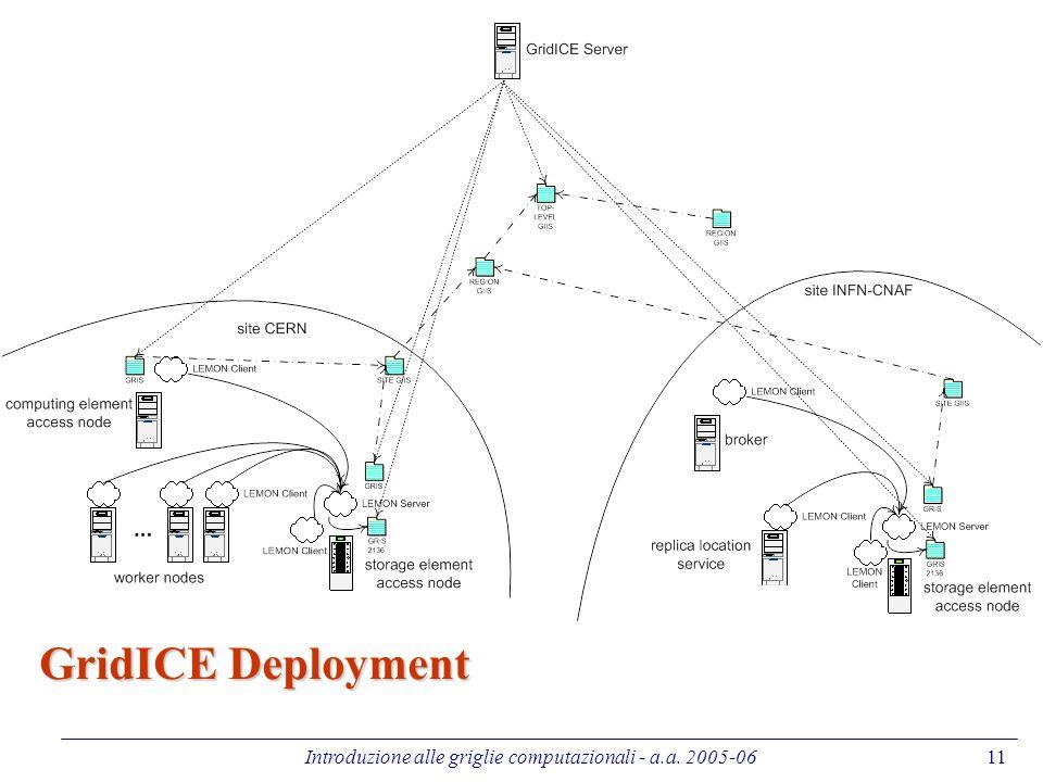Introduzione alle griglie computazionali - a.a. 2005-0611 GridICE Deployment