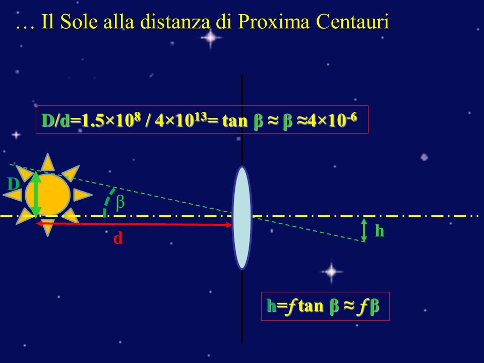 Le immagini delle stelle: Funzionalmente identiche (determinate dalla turbolenza atmosfera terrestre)