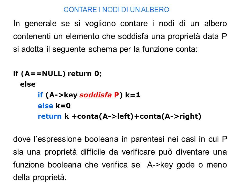 In generale se si vogliono contare i nodi di un albero contenenti un elemento che soddisfa una proprietà data P si adotta il seguente schema per la funzione conta: if (A==NULL) return 0; else if (A->key soddisfa P) k=1 else k=0 return k +conta(A->left)+conta(A->right) dove lespressione booleana in parentesi nei casi in cui P sia una proprietà difficile da verificare può diventare una funzione booleana che verifica se A->key gode o meno della proprietà.