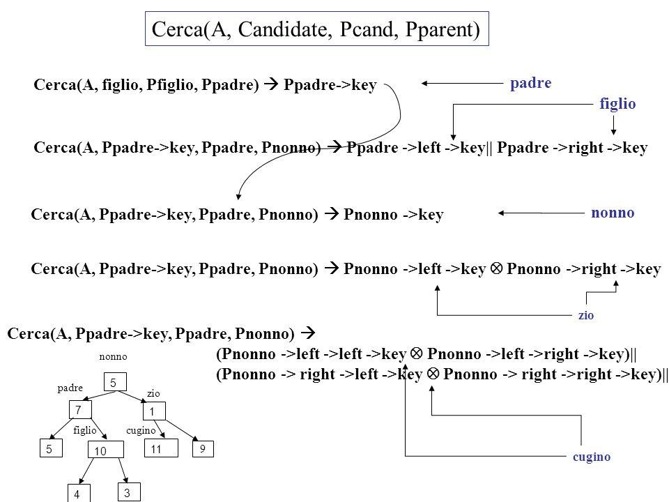Cerca(A, Candidate, Pcand, Pparent) Cerca(A, figlio, Pfiglio, Ppadre) Ppadre->key padre Cerca(A, Ppadre->key, Ppadre, Pnonno) Ppadre ->left ->key|| Ppadre ->right ->key figlio Cerca(A, Ppadre->key, Ppadre, Pnonno) Pnonno ->left ->key Pnonno ->right ->key zio Cerca(A, Ppadre->key, Ppadre, Pnonno) (Pnonno ->left ->left ->key Pnonno ->left ->right ->key)|| (Pnonno -> right ->left ->key Pnonno -> right ->right ->key)|| cugino 7 5 1 511 3 4 10 figlio padre nonno zio cugino Cerca(A, Ppadre->key, Ppadre, Pnonno) Pnonno ->key nonno 9