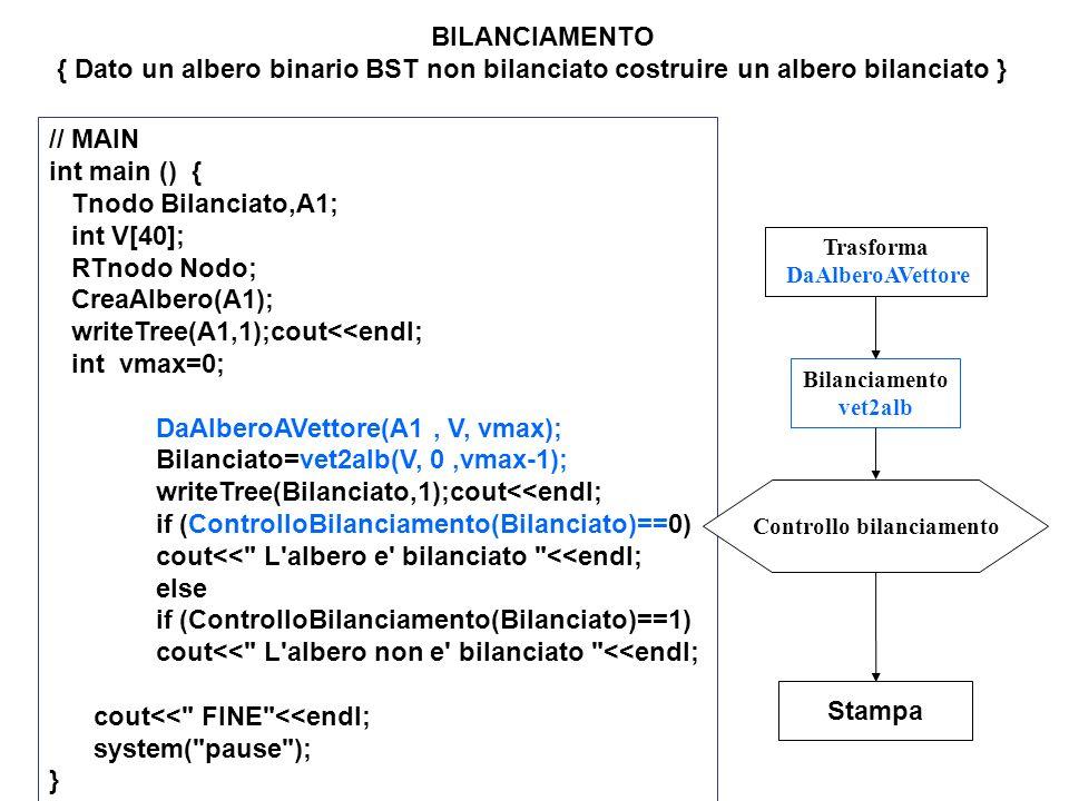 // MAIN int main () { Tnodo Bilanciato,A1; int V[40]; RTnodo Nodo; CreaAlbero(A1); writeTree(A1,1);cout<<endl; int vmax=0; DaAlberoAVettore(A1, V, vmax); Bilanciato=vet2alb(V, 0,vmax-1); writeTree(Bilanciato,1);cout<<endl; if (ControlloBilanciamento(Bilanciato)==0) cout<< L albero e bilanciato <<endl; else if (ControlloBilanciamento(Bilanciato)==1) cout<< L albero non e bilanciato <<endl; cout<< FINE <<endl; system( pause ); } Trasforma DaAlberoAVettore Bilanciamento vet2alb Controllo bilanciamento Stampa BILANCIAMENTO { Dato un albero binario BST non bilanciato costruire un albero bilanciato }