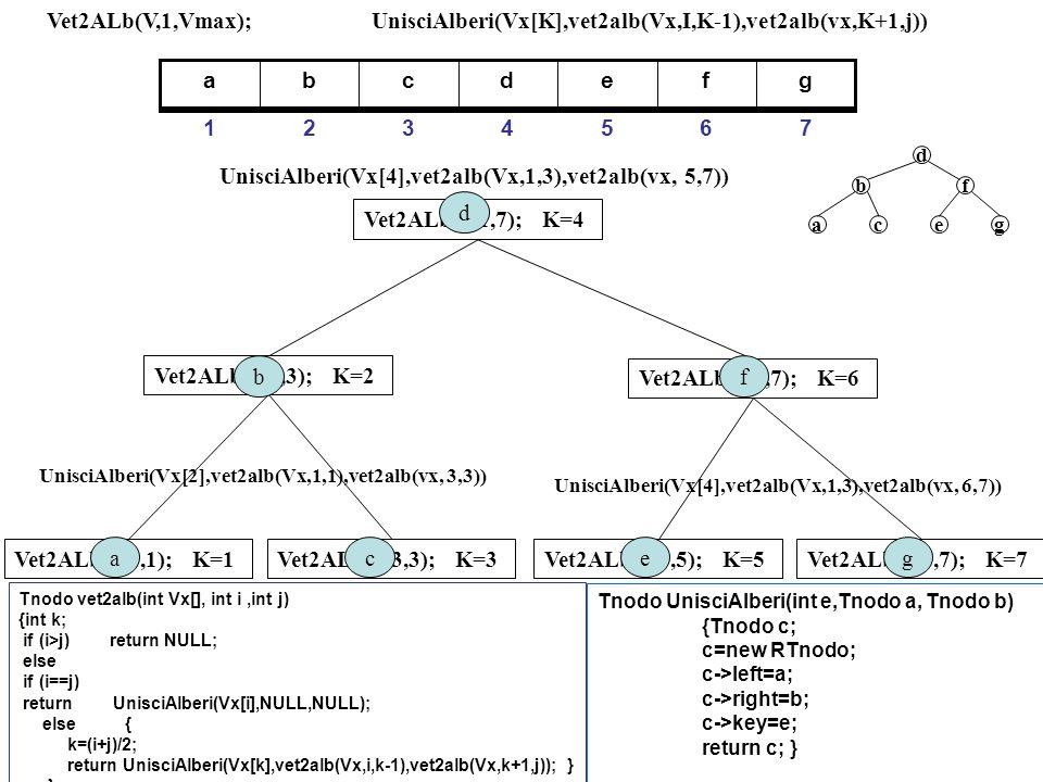 UnisciAlberi(Vx[K],vet2alb(Vx,I,K-1),vet2alb(vx,K+1,j)) gfedcba 7654321 Vet2ALb(V,1,Vmax); Vet2ALb(V,1,7); K=4 UnisciAlberi(Vx[4],vet2alb(Vx,1,3),vet2alb(vx, 5,7)) Vet2ALb(V,1,3); K=2 UnisciAlberi(Vx[2],vet2alb(Vx,1,1),vet2alb(vx, 3,3)) Vet2ALb(V,1,1); K=1Vet2ALb(V,3,3); K=3 ac b UnisciAlberi(Vx[4],vet2alb(Vx,1,3),vet2alb(vx, 6,7)) Vet2ALb(V,5,7); K=6 Vet2ALb(V,5,5); K=5Vet2ALb(V,7,7); K=7 eg f d d f egca b Tnodo vet2alb(int Vx[], int i,int j) {int k; if (i>j) return NULL; else if (i==j) return UnisciAlberi(Vx[i],NULL,NULL); else { k=(i+j)/2; return UnisciAlberi(Vx[k],vet2alb(Vx,i,k-1),vet2alb(Vx,k+1,j)); } } Tnodo UnisciAlberi(int e,Tnodo a, Tnodo b) {Tnodo c; c=new RTnodo; c->left=a; c->right=b; c->key=e; return c; }
