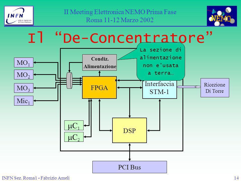 INFN Sez. Roma1 - Fabrizio Ameli14 Il De-Concentratore DSP MO 1 MO 2 MO 3 Mic 1 C 1 C 2 FPGA Interfaccia STM-1 PCI Bus Condiz. Alimentazione II Meetin