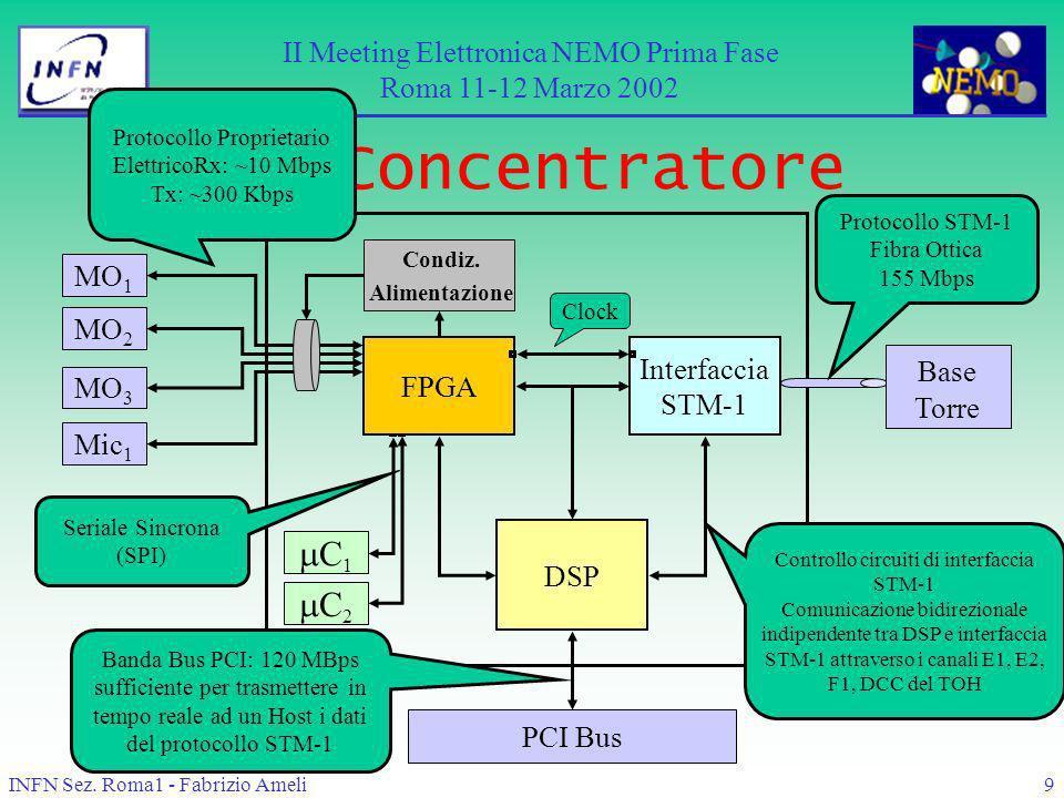 INFN Sez. Roma1 - Fabrizio Ameli9 Il Concentratore Base Torre DSP MO 1 MO 2 MO 3 Mic 1 C 1 C 2 FPGA Interfaccia STM-1 PCI Bus Condiz. Alimentazione Se