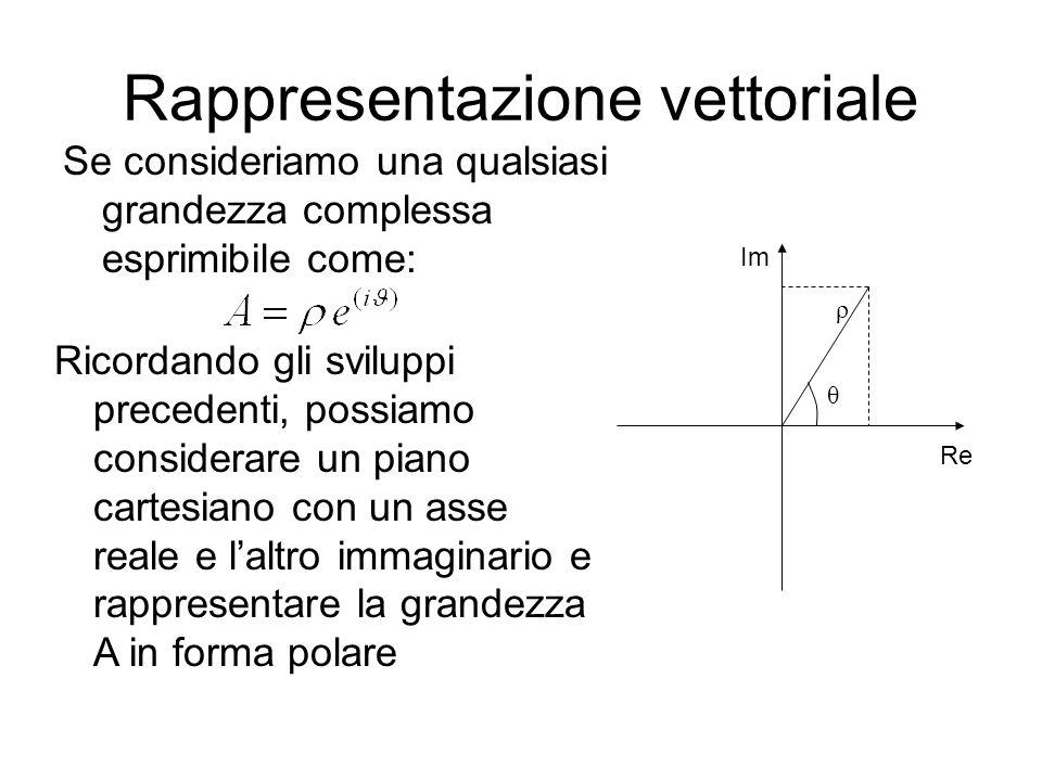 Rappresentazione vettoriale Se consideriamo una qualsiasi grandezza complessa esprimibile come: Ricordando gli sviluppi precedenti, possiamo considerare un piano cartesiano con un asse reale e laltro immaginario e rappresentare la grandezza A in forma polare Re Im θ ρ