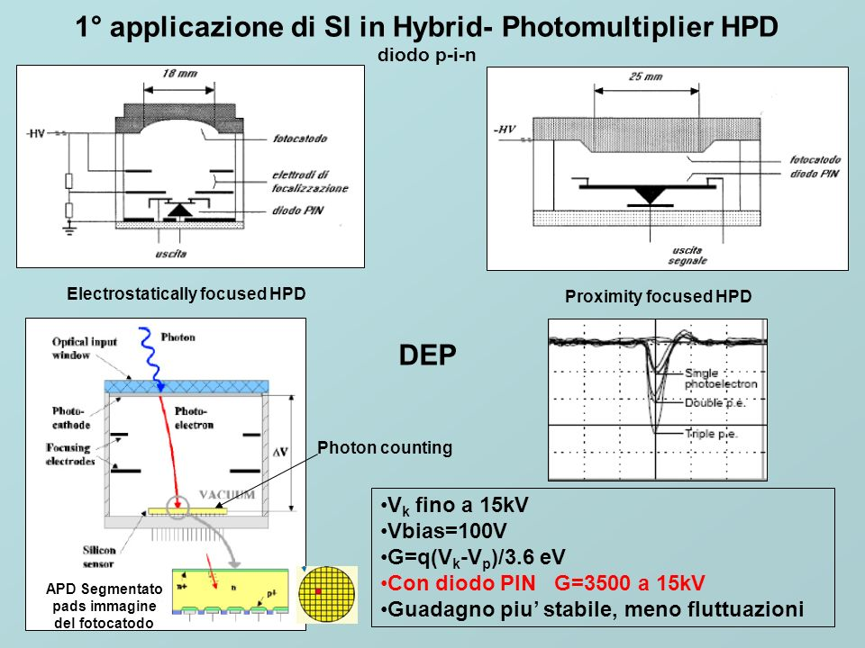 Electrostatically focused HPD Proximity focused HPD V k fino a 15kV Vbias=100V G=q(V k -V p )/3.6 eV Con diodo PIN G=3500 a 15kV Guadagno piu stabile,