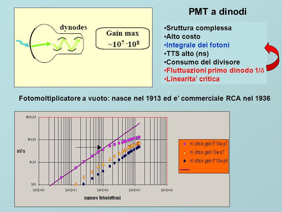 La ricerca di nuovi fotorivelatori porta inevitabilmente ai dispositivi al silicio G=1 APD G=50-100 ed oggi .
