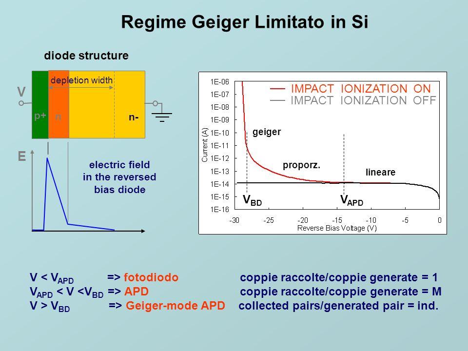Le applicazioni devono prevedere: Focalizzazione Riduzioni delle superfici attive Ottimizzare per ( )(svuotamento Si) e mip Area Si Limitata Rivelatori e mip Evoluzione PMT