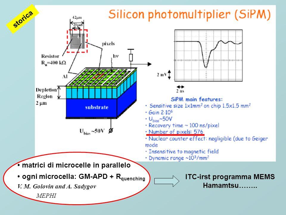 Ingredienti per un Hybrid-SiPMT retrolluminato