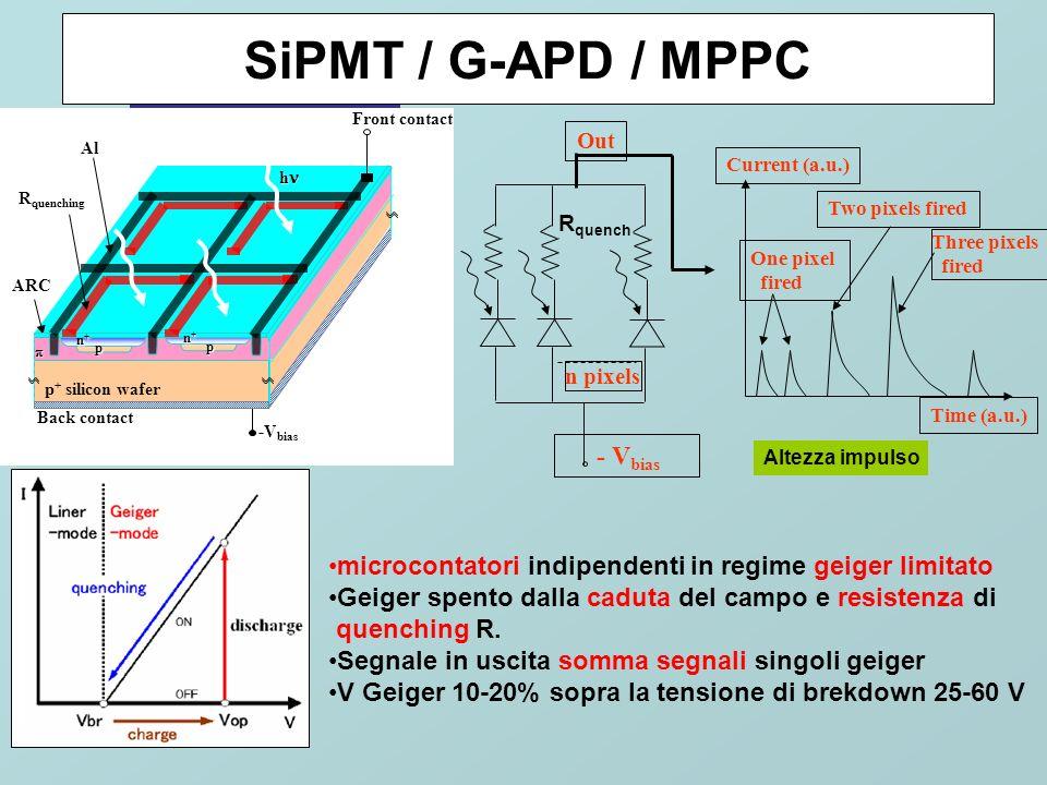 Electrostatically focused HPD Proximity focused HPD V k fino a 15kV Vbias=100V G=q(V k -V p )/3.6 eV Con diodo PIN G=3500 a 15kV Guadagno piu stabile, meno fluttuazioni APD Segmentato pads immagine del fotocatodo 1° applicazione di SI in Hybrid- Photomultiplier HPD diodo p-i-n DEP Photon counting