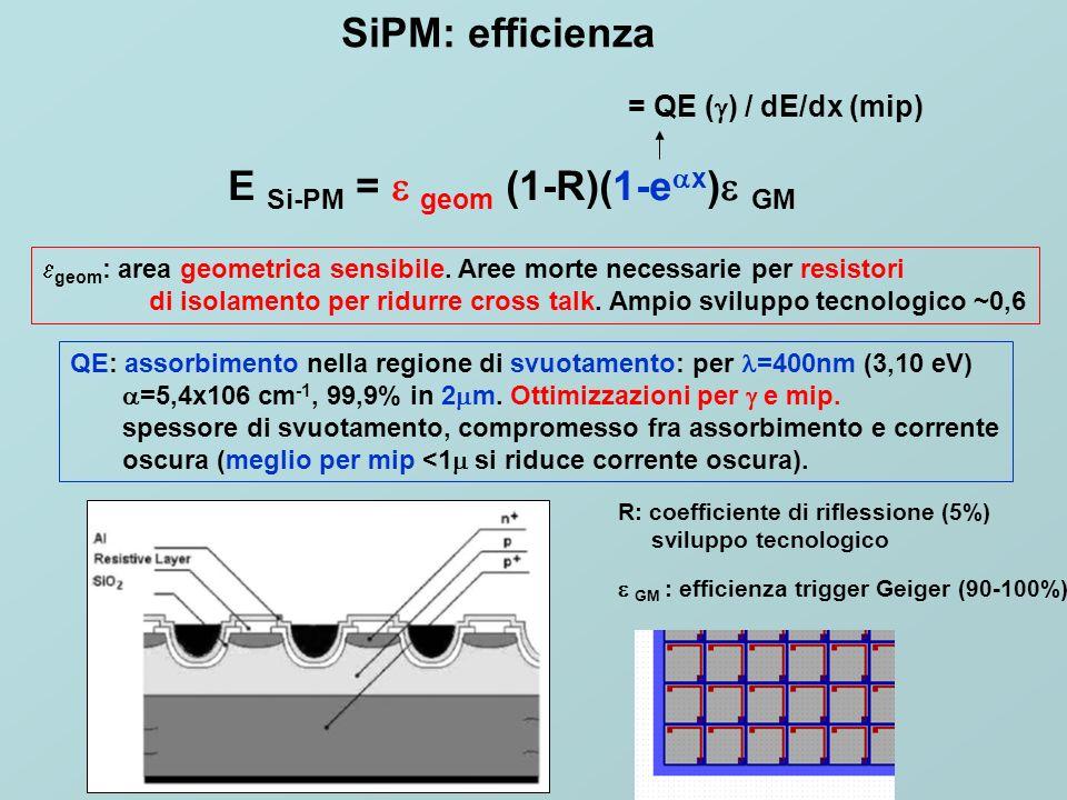 SiPM:guadagno G=Q/e=(V bias -V BD )C microcell /e 5x10 5 -2x10 6 per overvoltage di 1.5-5 V Cross talk ottico: risolvibile, isolamento -pixel (L abs & disegno del chip) Corrente oscura: sviluppo tecnologico, favorevole per mip.