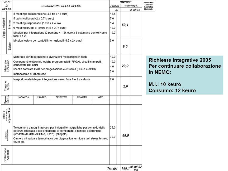 Richieste integrative 2005 Per continuare collaborazione In NEMO: M.I.: 10 keuro Consumo: 12 keuro