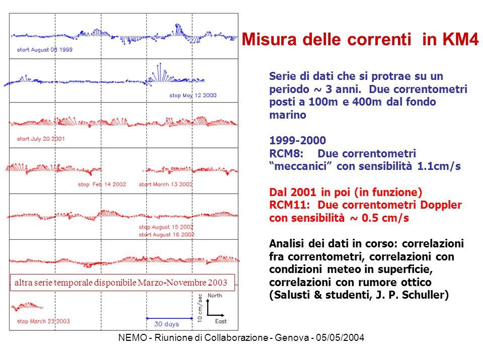 NEMO - Riunione di Collaborazione - Genova - 05/05/2004 Proprietà ottiche dellacqua abissale - assorbimento, attenuazione per 9 lunghezze donda -Misure locali contemporanee a misure di Temp.