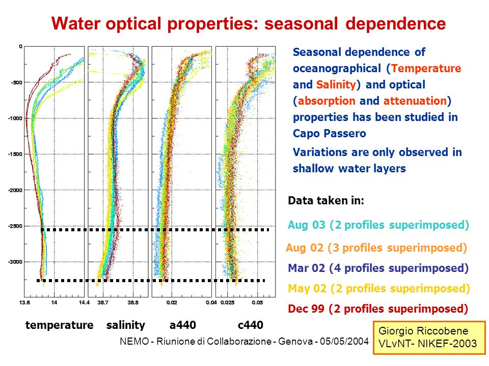NEMO - Riunione di Collaborazione - Genova - 05/05/2004 Water optical properties: seasonal dependence Seasonal dependence of oceanographical (Temperat