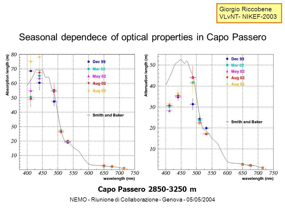 NEMO - Riunione di Collaborazione - Genova - 05/05/2004 Seasonal dependece of optical properties in Capo Passero Capo Passero 2850-3250 m Giorgio Riccobene VLνNT- NIKEF-2003 assorbimento attenuazione