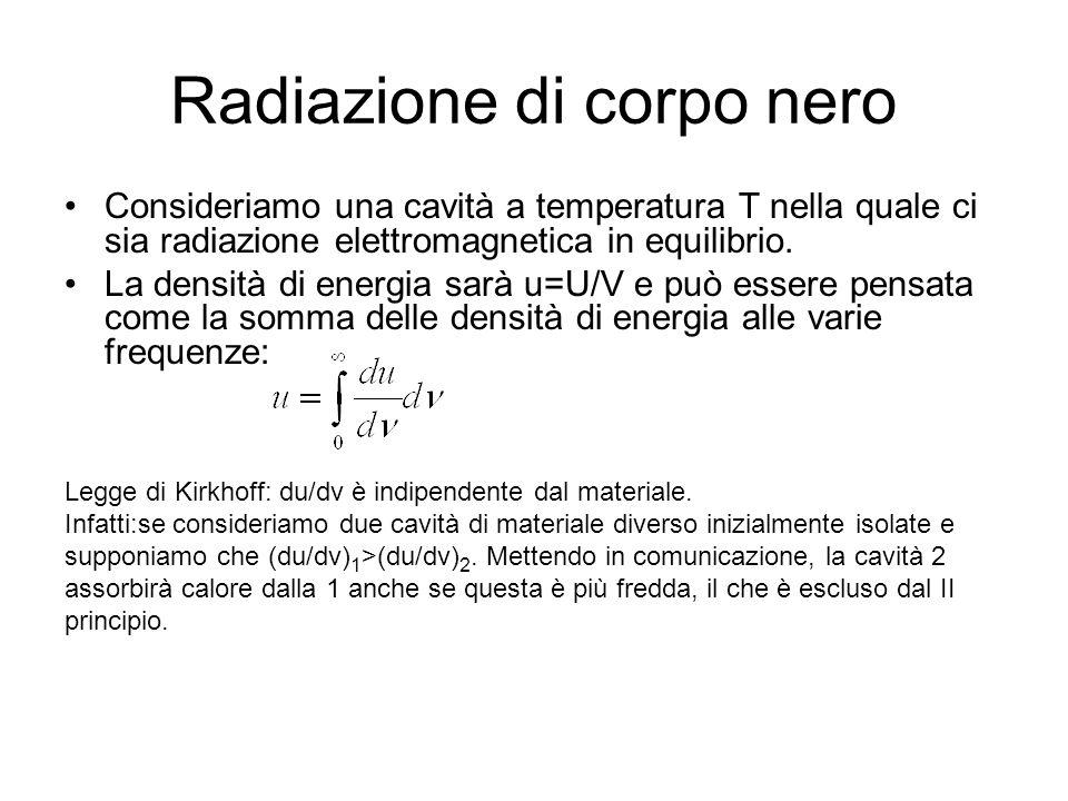 Radiazione di corpo nero Consideriamo una cavità a temperatura T nella quale ci sia radiazione elettromagnetica in equilibrio. La densità di energia s