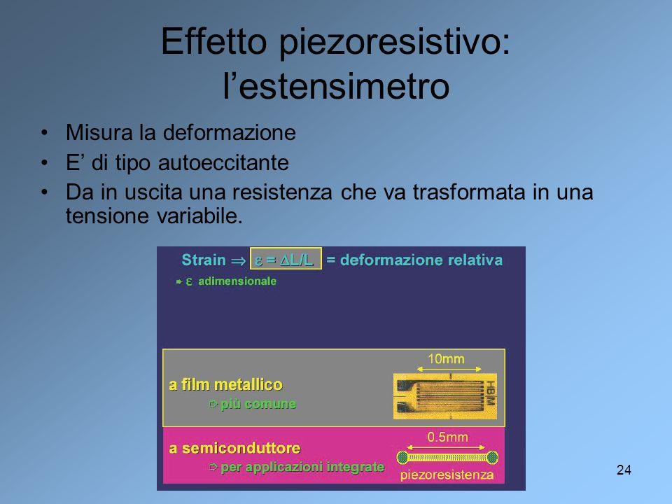 Fabio Garufi - TAADF 2005-200624 Effetto piezoresistivo: lestensimetro Misura la deformazione E di tipo autoeccitante Da in uscita una resistenza che