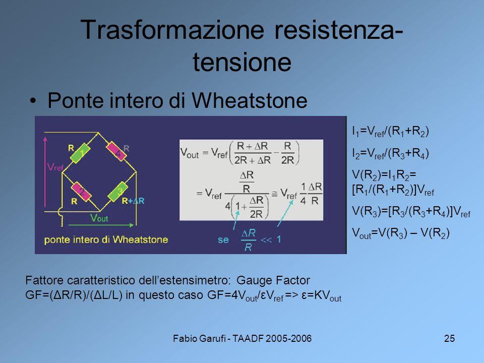 Fabio Garufi - TAADF 2005-200625 Trasformazione resistenza- tensione Ponte intero di Wheatstone Fattore caratteristico dellestensimetro: Gauge Factor